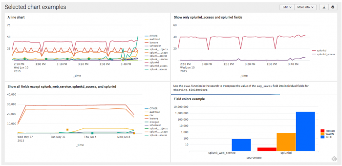 splunk chart Chart configuration reference - Splunk Documentation