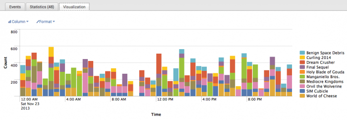 splunk timechart timechart - Splunk Documentation